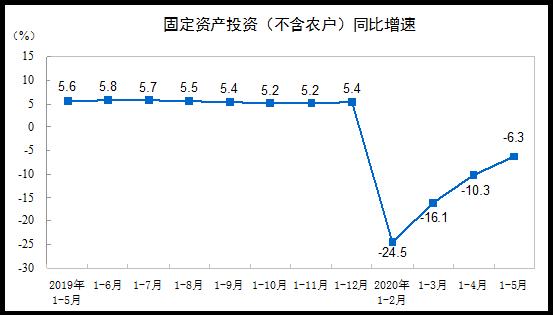2020年1—5月全國固定資産投資下降6.3%   降幅持續收窄