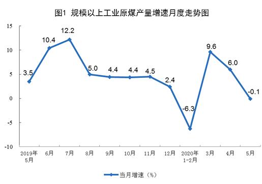 5月規模以上工業原煤生産由增轉降   工業生産穩定回升