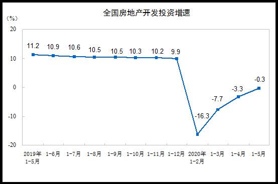 1—5月全國房地産開發投資45920億元 同比降0.3%