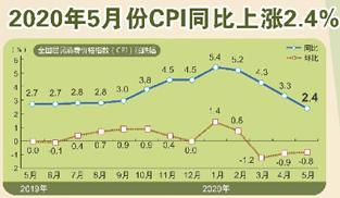 """CPI漲幅連續4個月回落 統計局:""""前高後低""""可能性較大"""