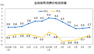 7月CPI同比上漲2.7%   專家料短期擾動不改平穩態勢