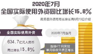 7月全國實際使用外資同比增長15.8%