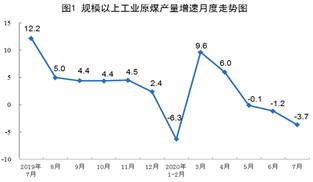 7月能源生産情況:原煤生産降幅擴大 原油基本持平