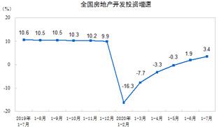 1—7月全國房地産開發投資同比增長3.4%