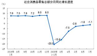 7月社會消費品零售總額下降1.1%