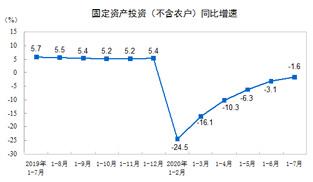 1—7月全國固定資産投資下降1.6% 其中7月固投增4.85%