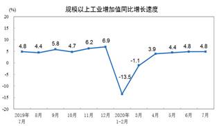 2020年7月規模以上工業增加值增長4.8%