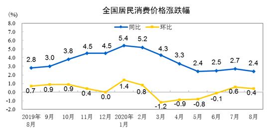 2020年8月CPI同比上漲2.4%   漲幅略有回落