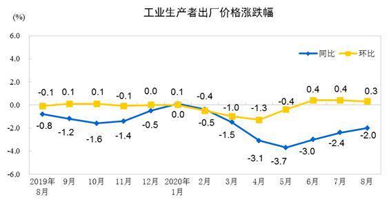 2020年8月PPI同比下降2.0%   降幅繼續收窄