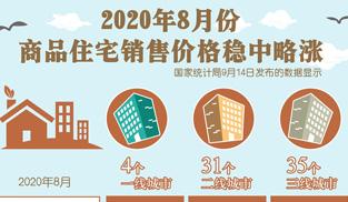 8月商品住宅銷售價格略漲   精準施策促樓市平穩健康發展