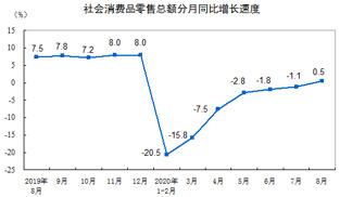 2020年8月社會消費品零售總額同比增0.5% 實現正增長