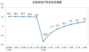 2020年1—8月全國房地産開發投資同比增長4.6%
