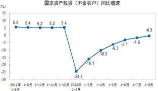 2020年1—8月全國固定資産投資同比降0.3%