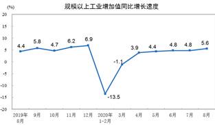 2020年8月份規模以上工業增加值增長5.6%