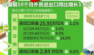 前10個月進出口同比增長1.1%   我國外貿連續5個月正增長