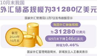 10月末我國外匯儲備規模為31280億美元