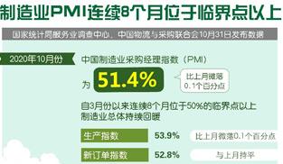 制造業PMI連續8個月位于臨界點以上