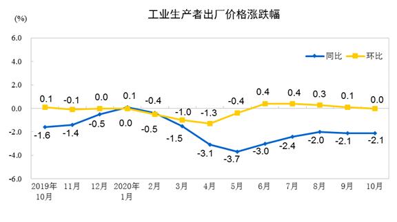國家統計局:2020年10月PPI同比下降2.1%