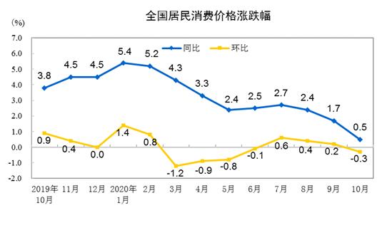 國家統計局:2020年10月CPI同比上漲0.5%   解讀