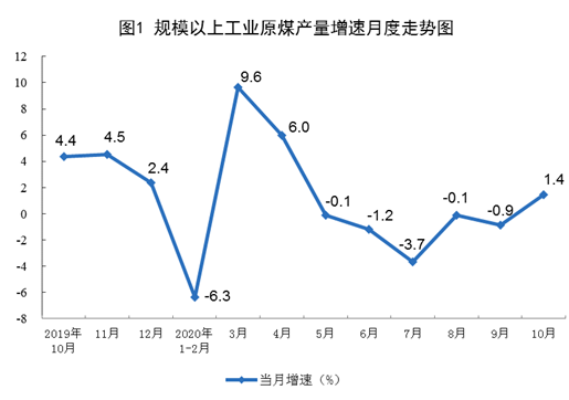 10月能源生産情況 原煤生産由降轉增