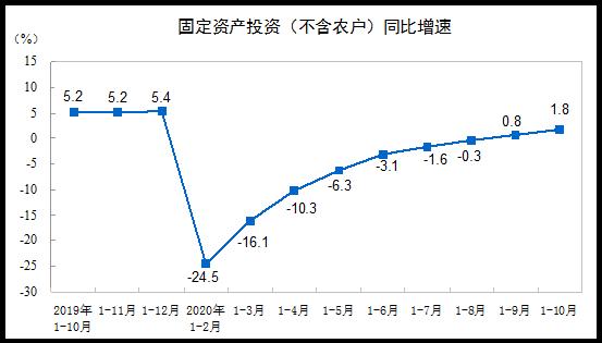 前10月全國固定資産投資同比增1.8%   房地産開發投資增6.3%