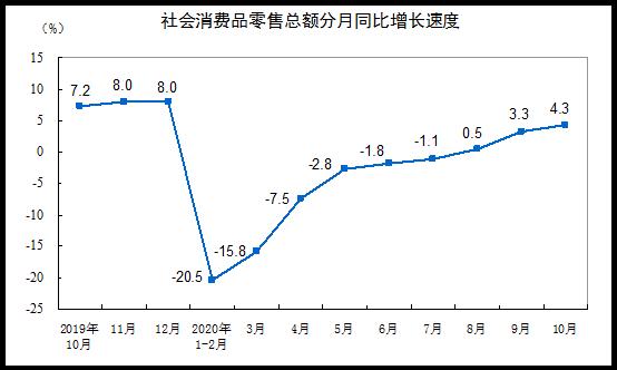 10月社會消費品零售總額增長4.3%