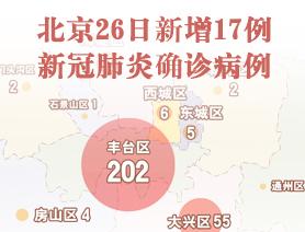 北京26日新增17例新冠肺炎確診病例