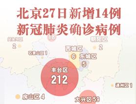北京27日新增14例新冠肺炎確診病例